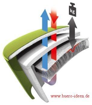 swopper-Air Aufbau des besonderen 3DEA Hitec-Funktionspolster im Polsterschnittmodell
