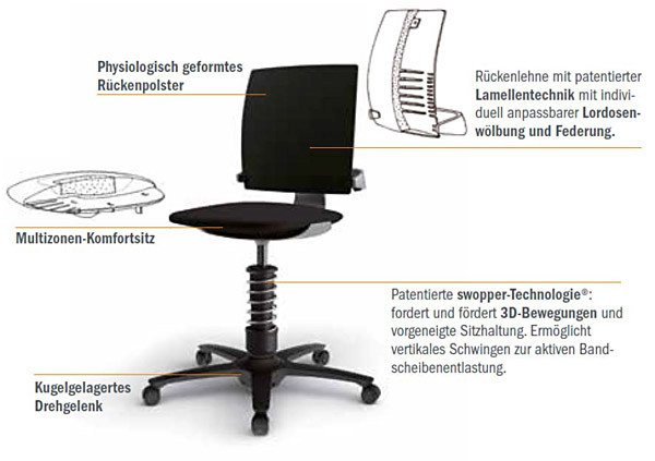 3Dee active-office chair mit swopper Technologie Details